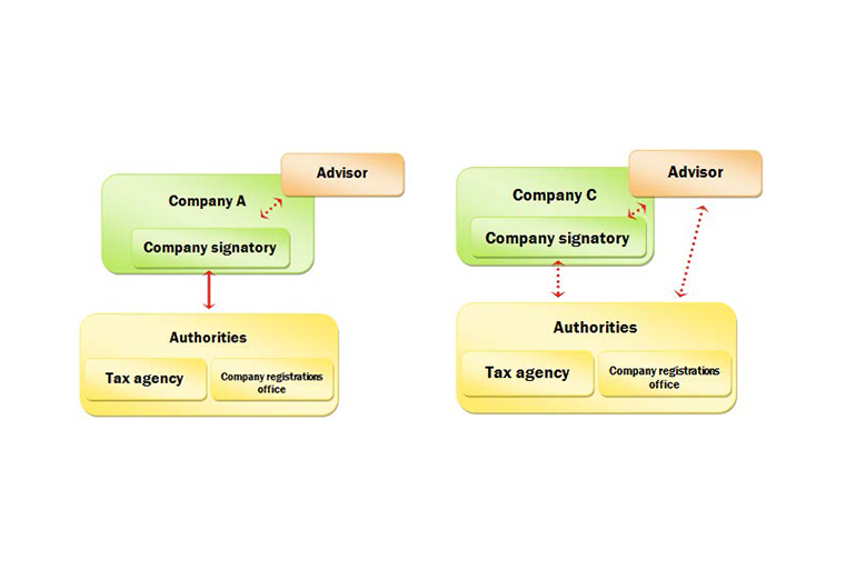 Diagram showing two examples of communication structures for companies