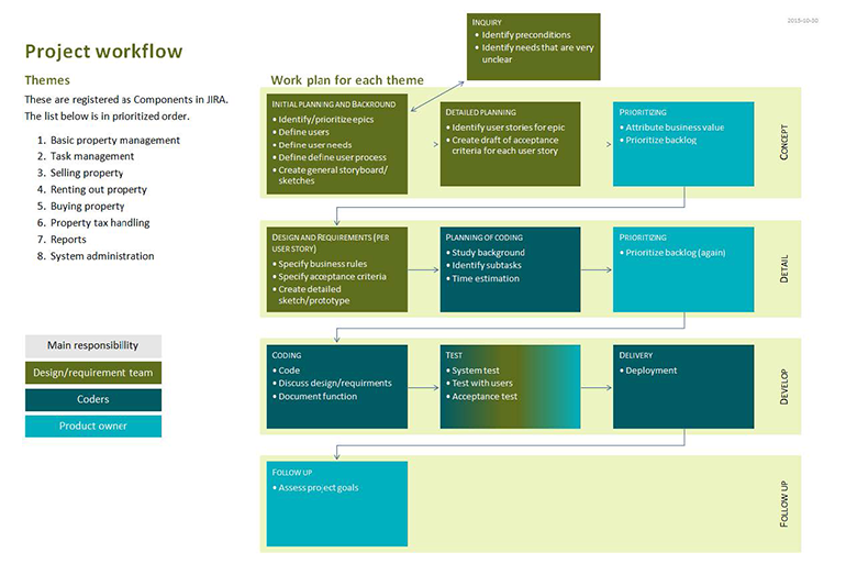 A diagram showing the workflow from requirements gathering to launch